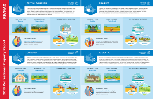 Recreational-Property-Report-2018-infographic
